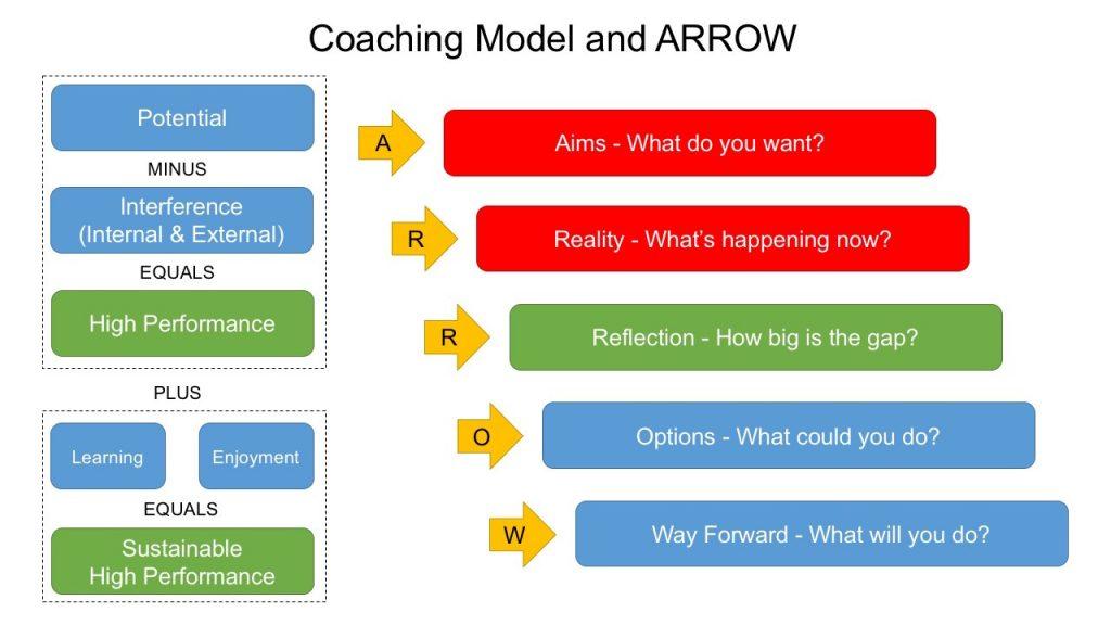coaching_model