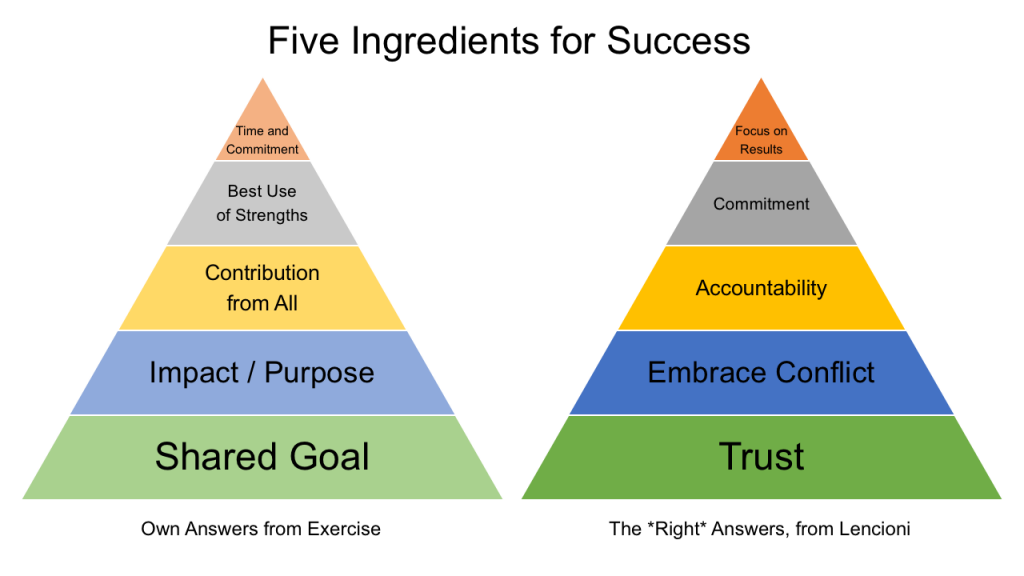 five_ingredients_for_success