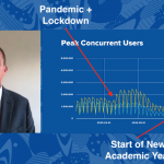 Canvas Usage Graph with Pandemic Peaks