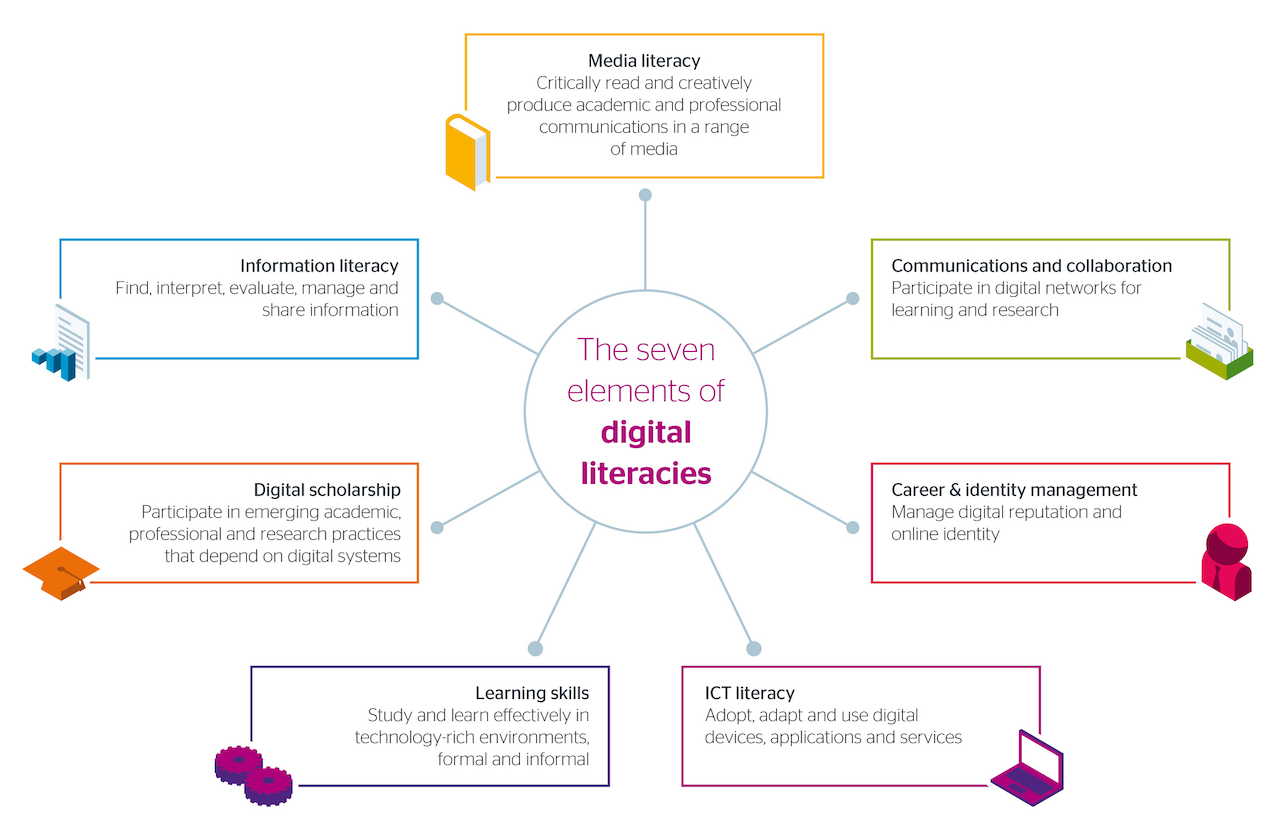 Seven Elements of Digital Literacy