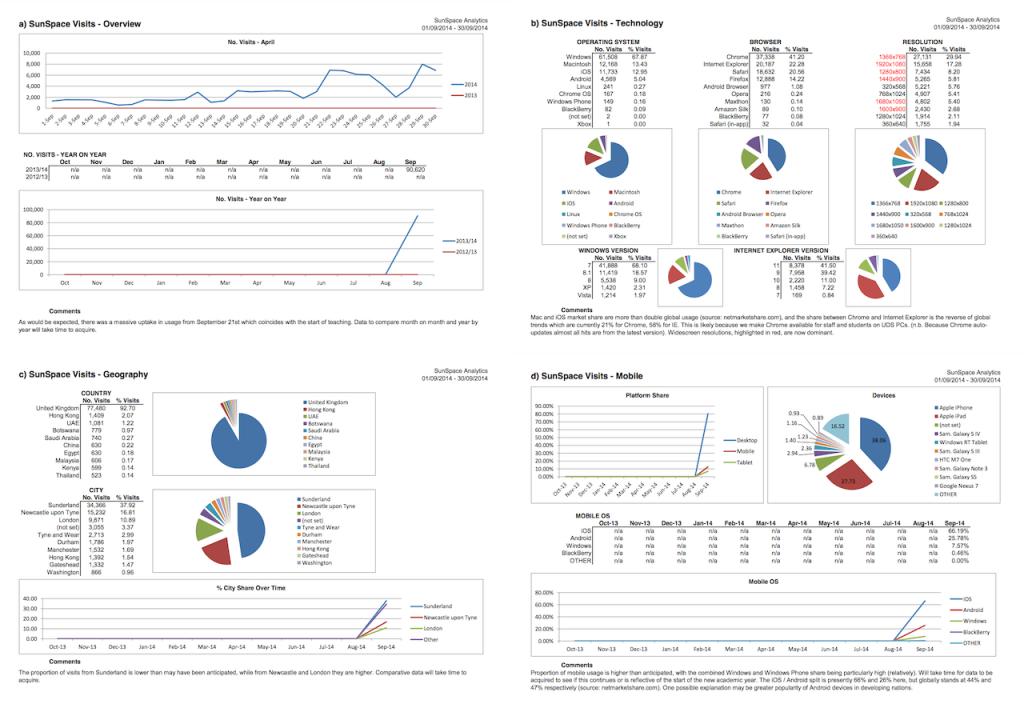 sunspace_analytics