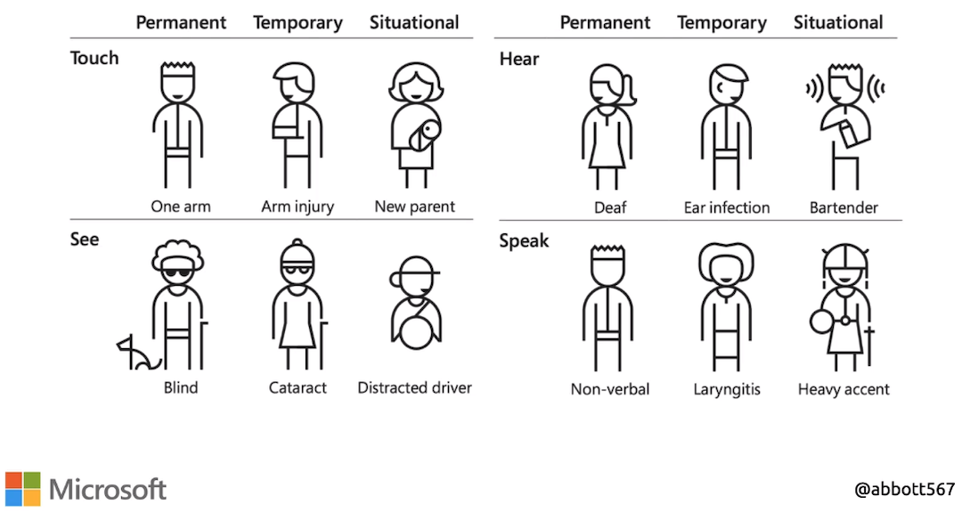 Types of Disability - Permanent, Temporary, and Situational
